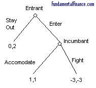 Extensive Form - Game Theory - Fundamental Finance