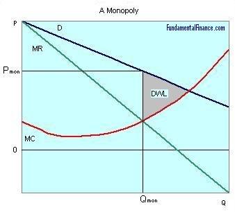 Monopolies - Economics