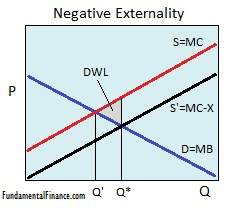 Graph of a negative externality