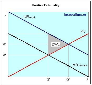 Graph of a Positive Externality