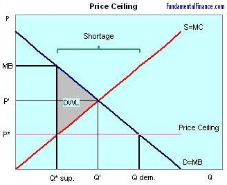 Graph of a Price Ceiling