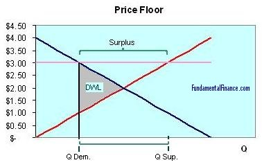 A price floor with deadweight welfare loss shown